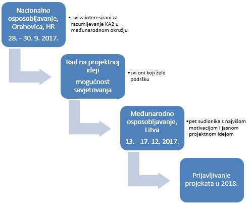 program aktivnosti