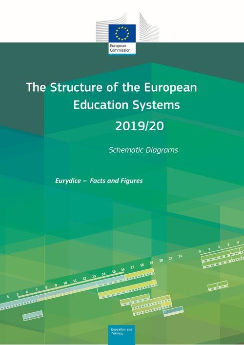 Eurydice publikacije o strukturi europskih obrazovnih sustava i obveznom obrazovanju - Slika 1