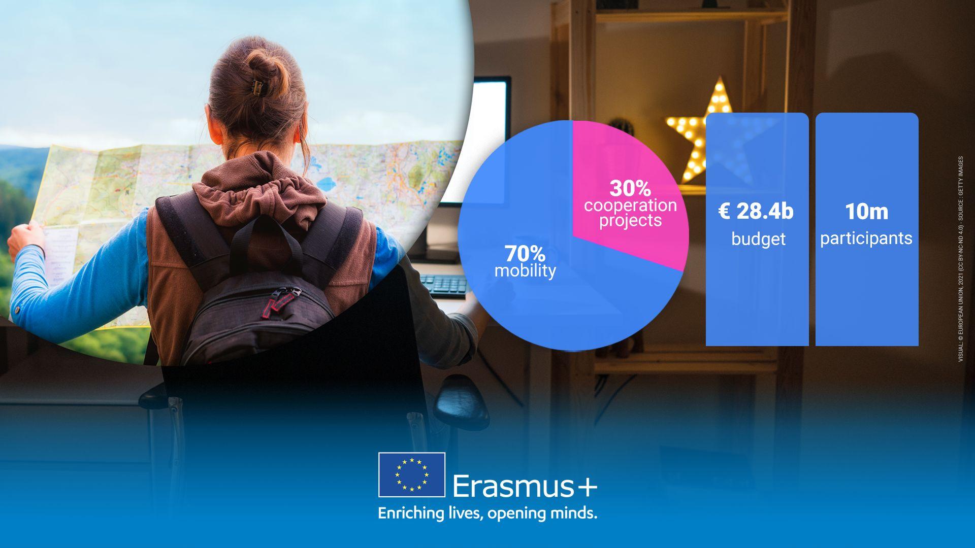 Erasmus+ za 2021: Hrvatskoj na raspolaganju više od 28 milijuna eura - Slika
