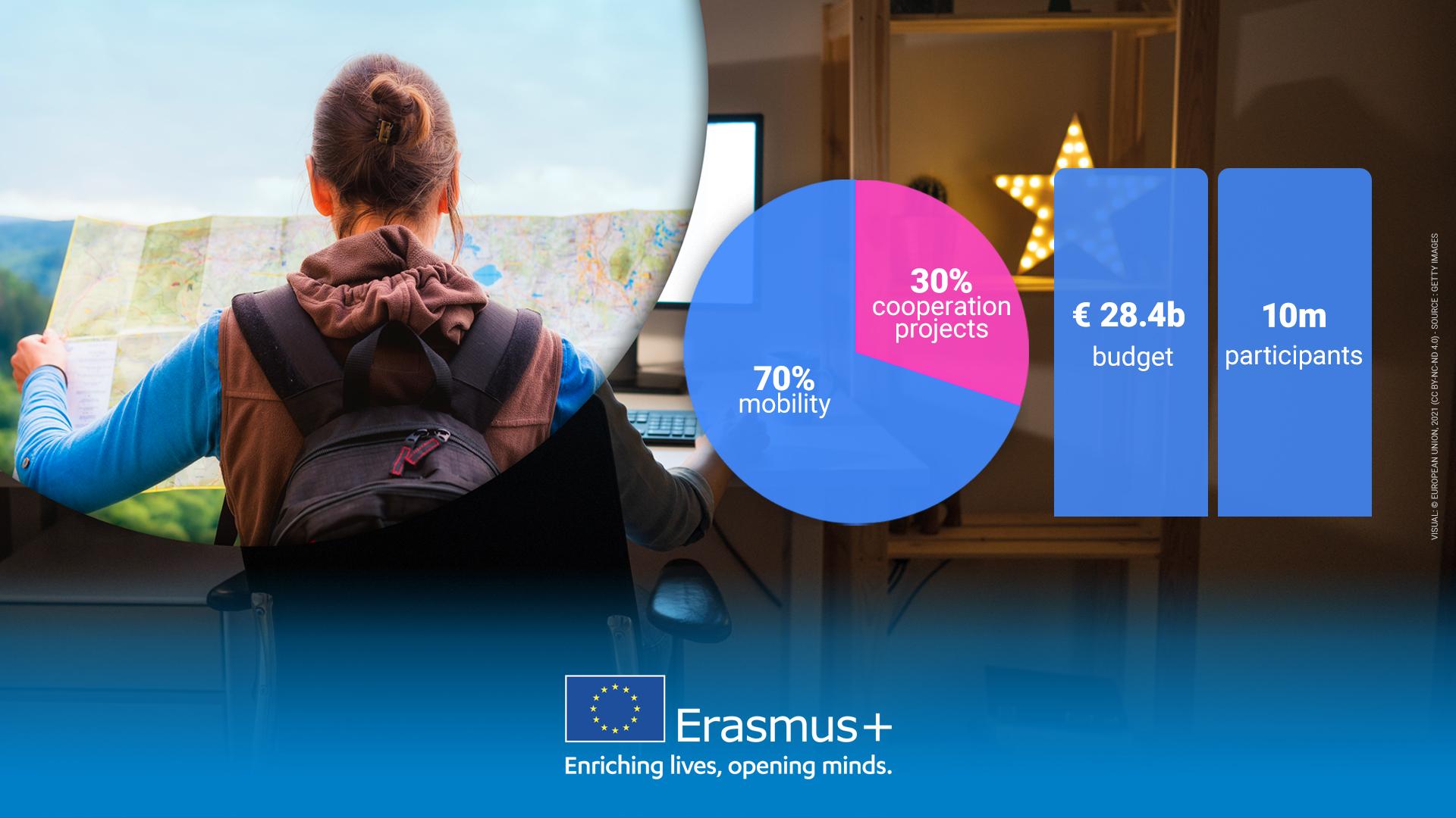 Erasmus+ 2021. - 2027. - Slika 2
