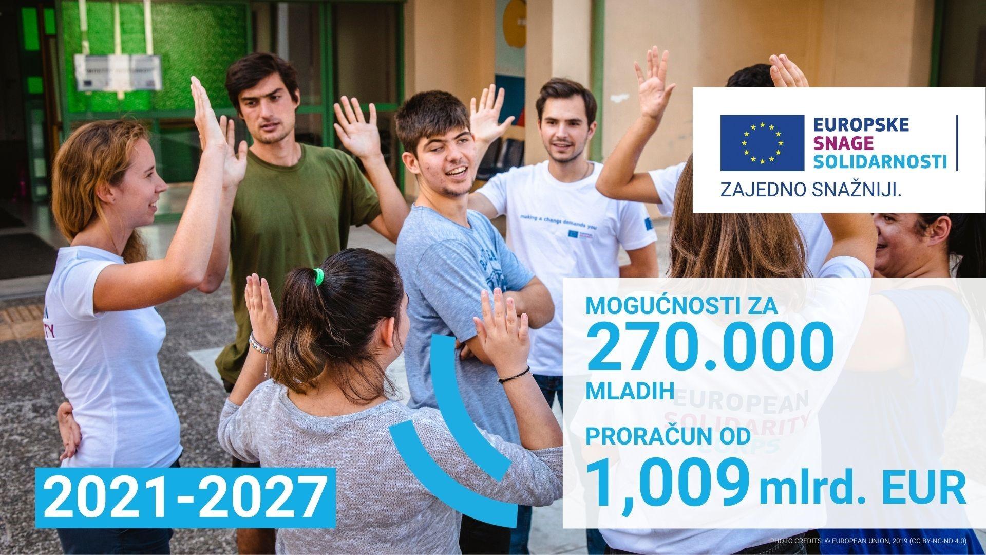Infografika o proračunu novog programa Europske snage solidarnosti