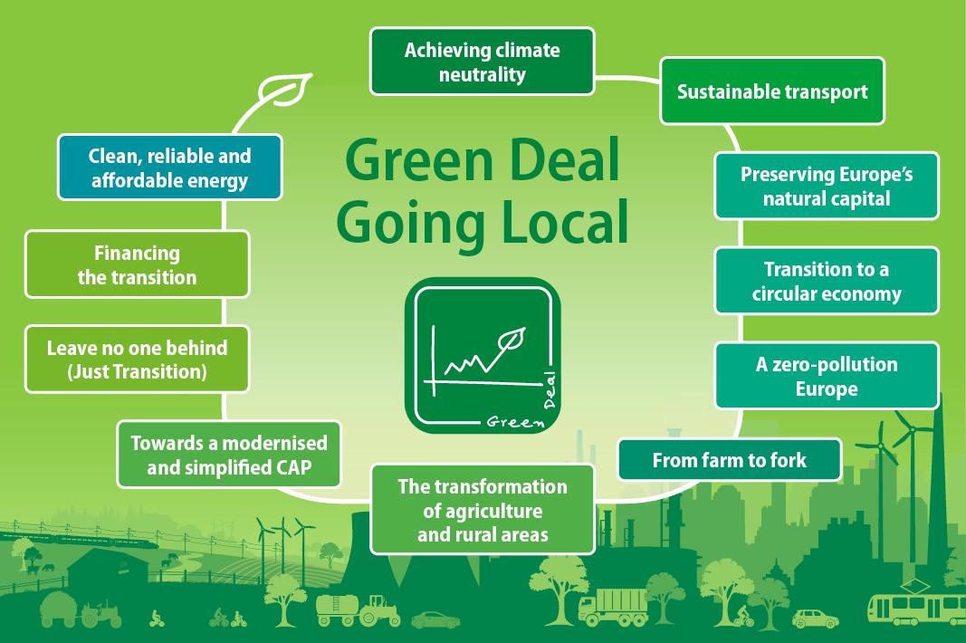 Grafički prikaz kako lokalizirati Europski zeleni plan; Izvor: Europska komisija