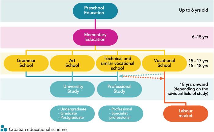 Croatian educational scheme