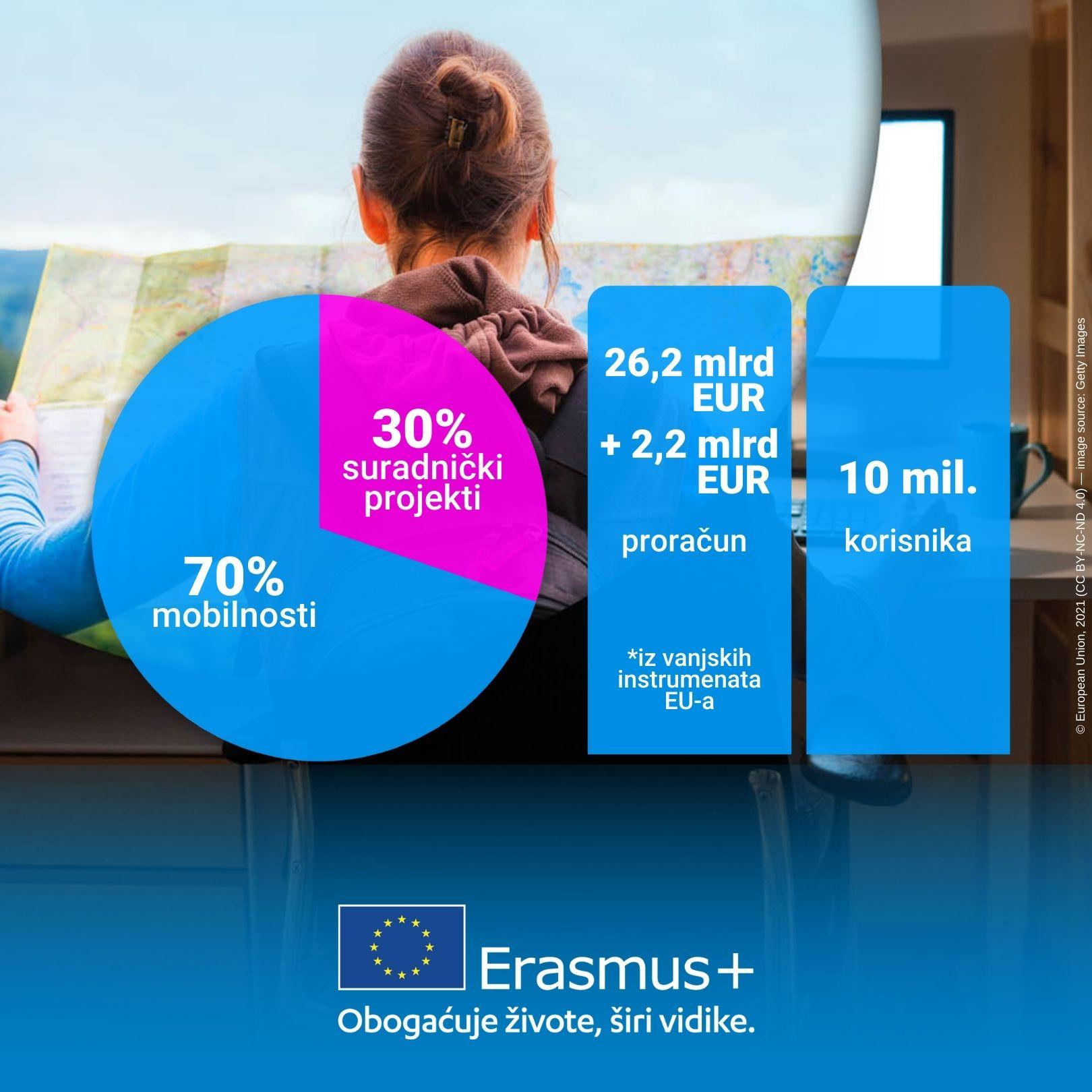 Infografika o proračunu i broju korisnika programa Erasmus+